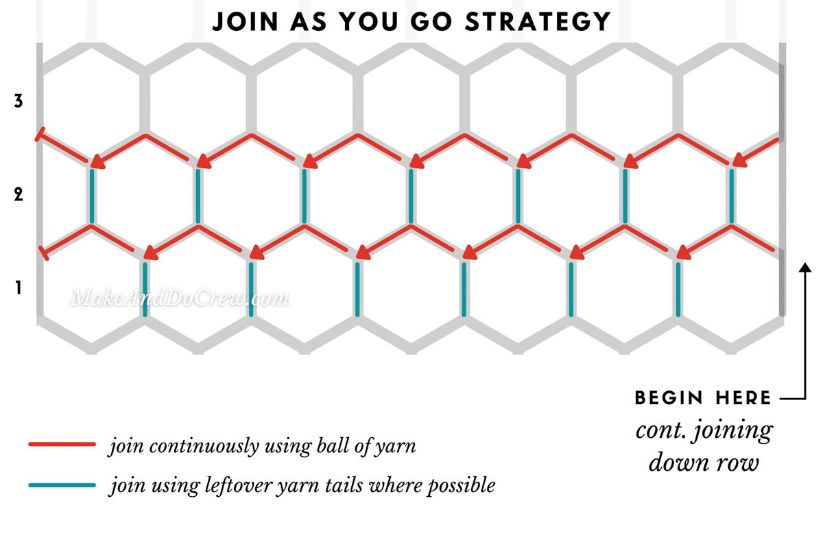 Graphic showing how to seamlessly join crochet hexagons as you go.